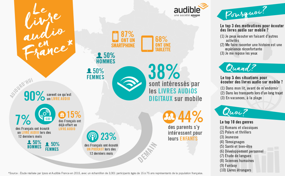 infographie audible - 2