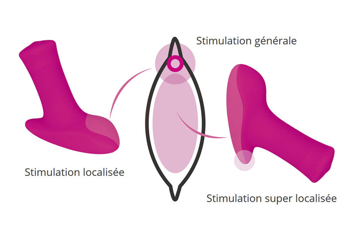 lovense ambi - type de stimulation